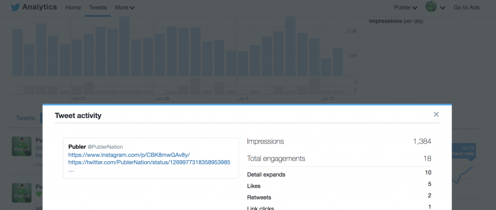 This is how Twitter shows specific tweet insights: engagement, impressions, likes, retweets and link clicks.