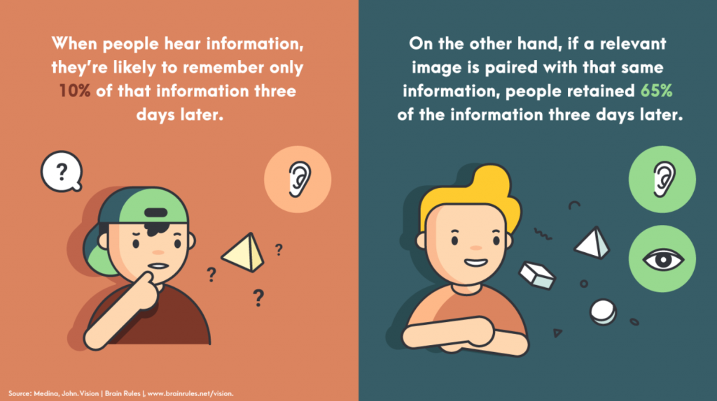 This picture is downloaded by easel.ly, and explains that people are more likely to remember an information they see an a photo, other than what they read on a text.